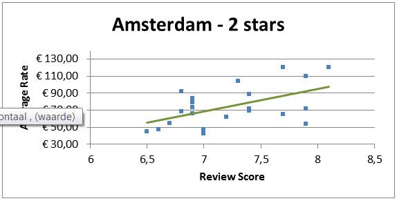 Invloed Reviews Op Hotelkamer Prijs Amsterdam 2 Sterren Hotels