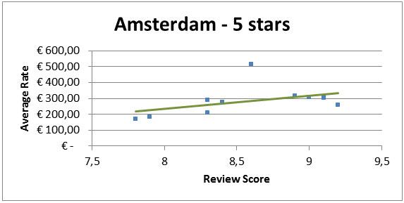 Invloed Reviews Op Hotelkamer Prijs Amsterdam 5 Sterren Hotels