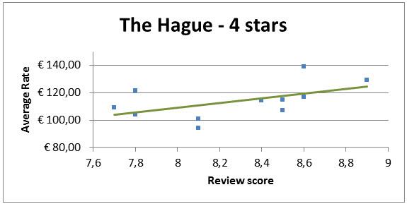 Invloed Reviews Op Hotelkamer Prijs Den Haag 4 Sterren Hotels