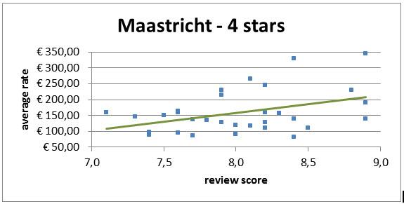 Invloed Reviews Op Hotelkamer Prijs Maastricht 4 Sterren Hotels